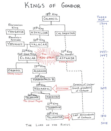 Gondor Kin Strife Family Tree