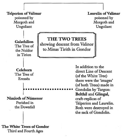 Two-Trees-Line-of-Descent