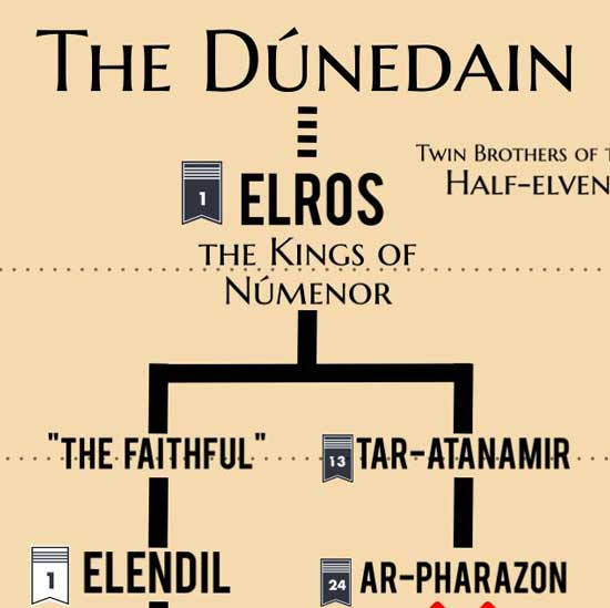 The-Dunedain-of-Middle-earth-Feature